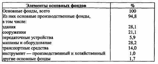 Структура основных фондов tissu nn ru Структура основных фондов